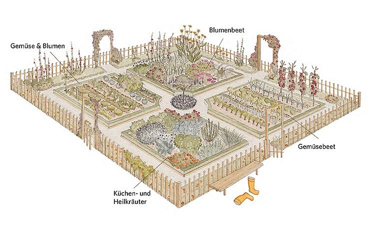 10 goldene Regeln für einen klassischen Bauerngarten